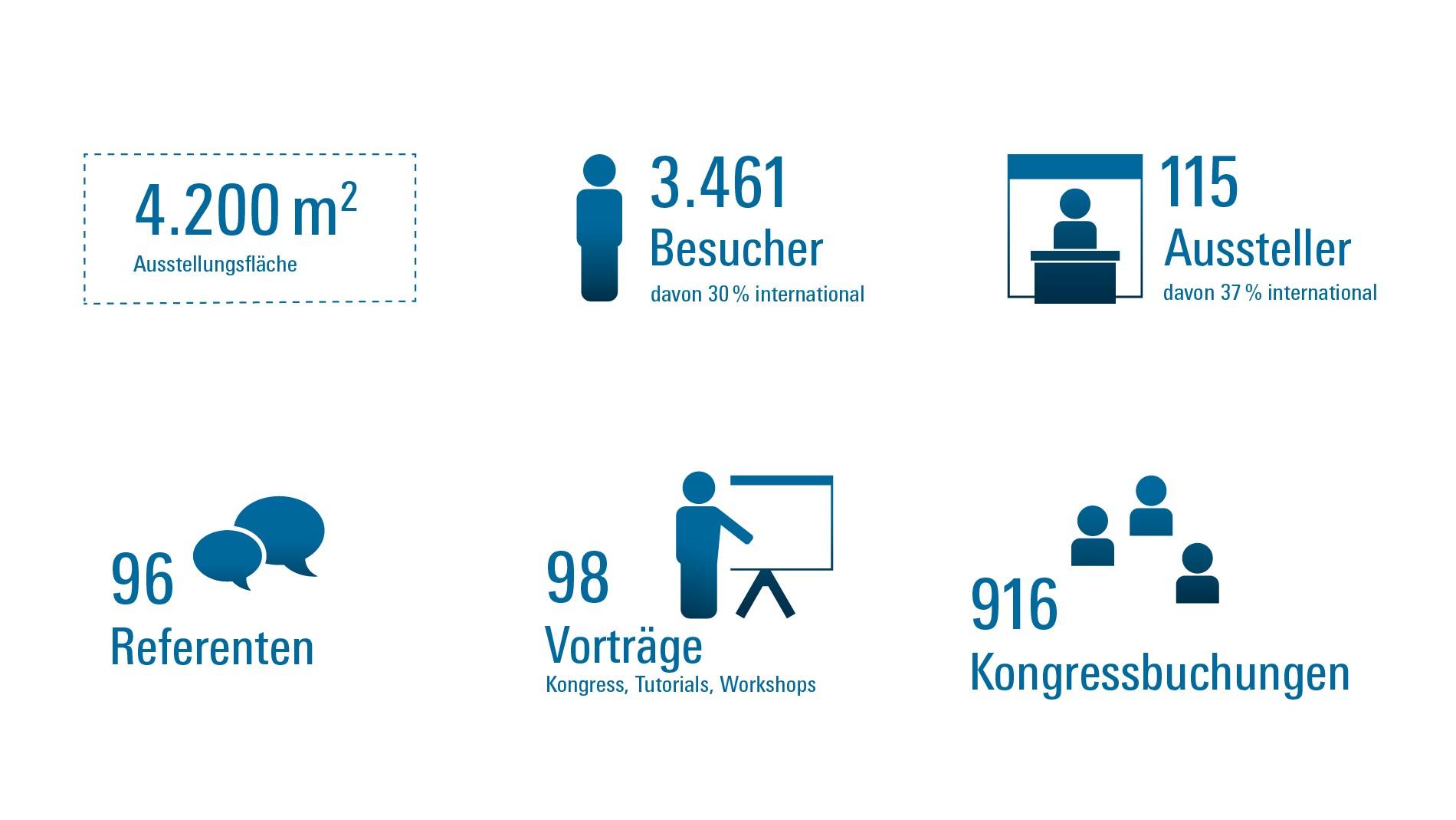 Zahlen & Fakten - EMV - Mesago